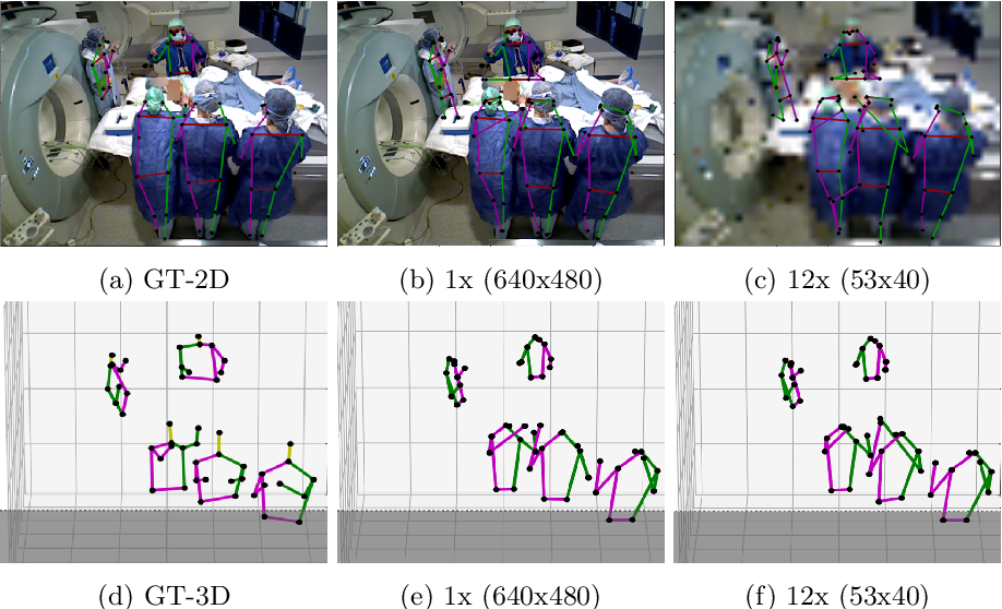 Figure 3 for Self-supervision on Unlabelled OR Data for Multi-person 2D/3D Human Pose Estimation