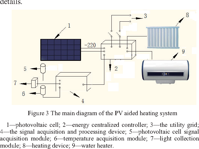 Design of domestic photovoltaic cell tracking device and electric ...