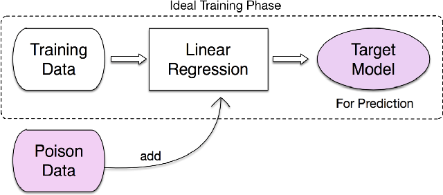 Figure 1 for With Great Dispersion Comes Greater Resilience: Efficient Poisoning Attacks and Defenses for Online Regression Models