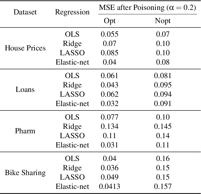 Figure 2 for With Great Dispersion Comes Greater Resilience: Efficient Poisoning Attacks and Defenses for Online Regression Models
