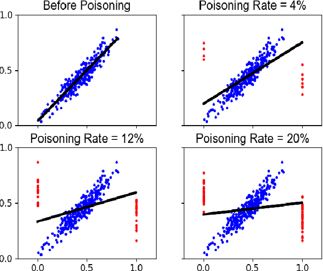 Figure 3 for With Great Dispersion Comes Greater Resilience: Efficient Poisoning Attacks and Defenses for Online Regression Models