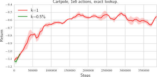 Figure 3 for Deep Reinforcement Learning in Large Discrete Action Spaces