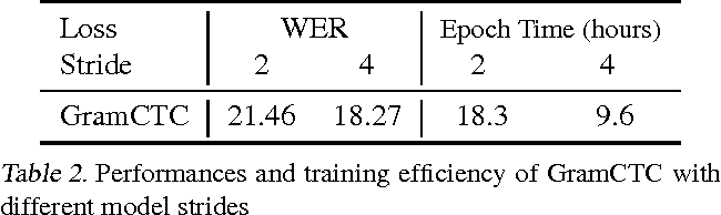 Figure 4 for Reducing Bias in Production Speech Models