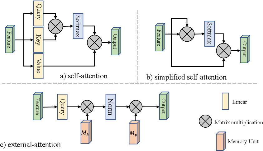 Figure 1 for Beyond Self-attention: External Attention using Two Linear Layers for Visual Tasks