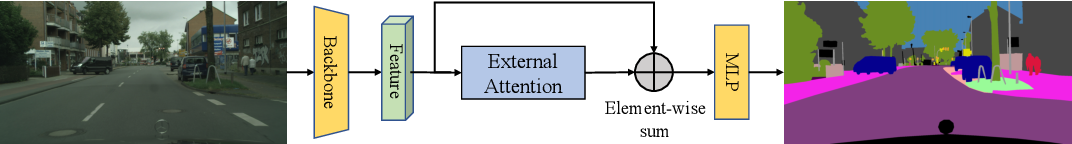 Figure 3 for Beyond Self-attention: External Attention using Two Linear Layers for Visual Tasks