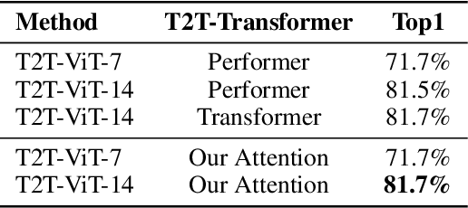 Figure 2 for Beyond Self-attention: External Attention using Two Linear Layers for Visual Tasks