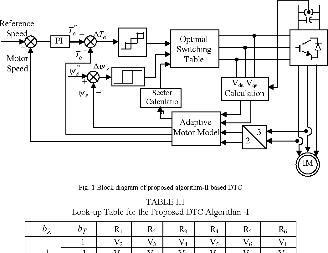 Direct torque control algorithm for induction motor drives for the figure 1 ccuart Image collections
