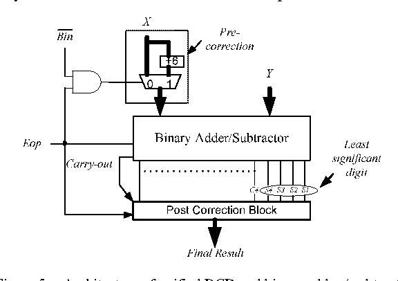 A Unified Architecture For Bcd And Binary Adder Subtractor