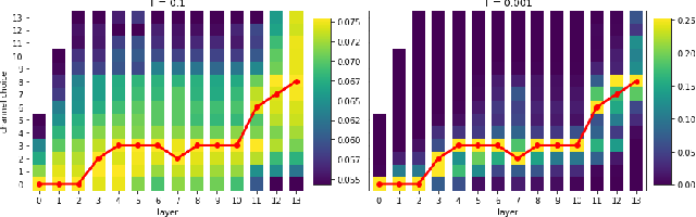Figure 1 for AOWS: Adaptive and optimal network width search with latency constraints
