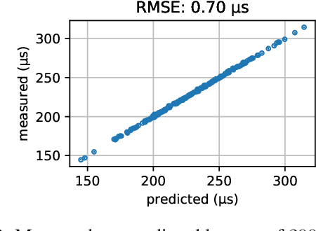 Figure 3 for AOWS: Adaptive and optimal network width search with latency constraints