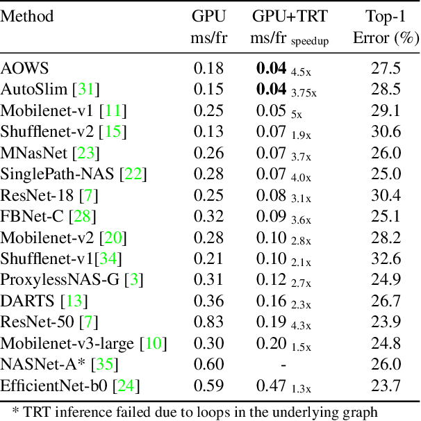 Figure 2 for AOWS: Adaptive and optimal network width search with latency constraints