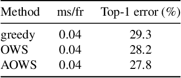 Figure 4 for AOWS: Adaptive and optimal network width search with latency constraints