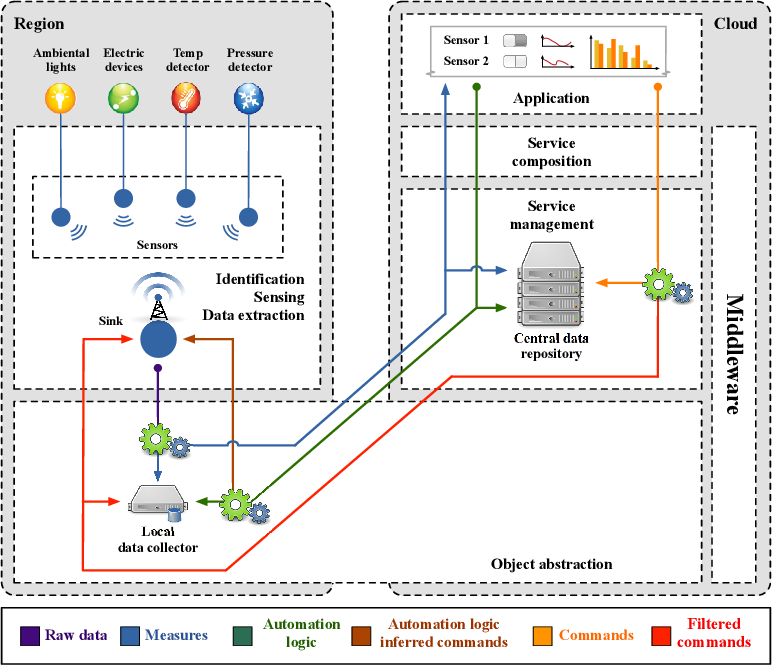 Figure 1 for Applications of Linear Defeasible Logic: combining resource consumption and exceptions to energy management and business processes