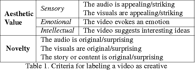 Figure 1 for 6 Seconds of Sound and Vision: Creativity in Micro-Videos