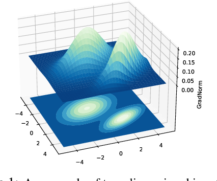 Figure 1 for On the Importance of Gradients for Detecting Distributional Shifts in the Wild
