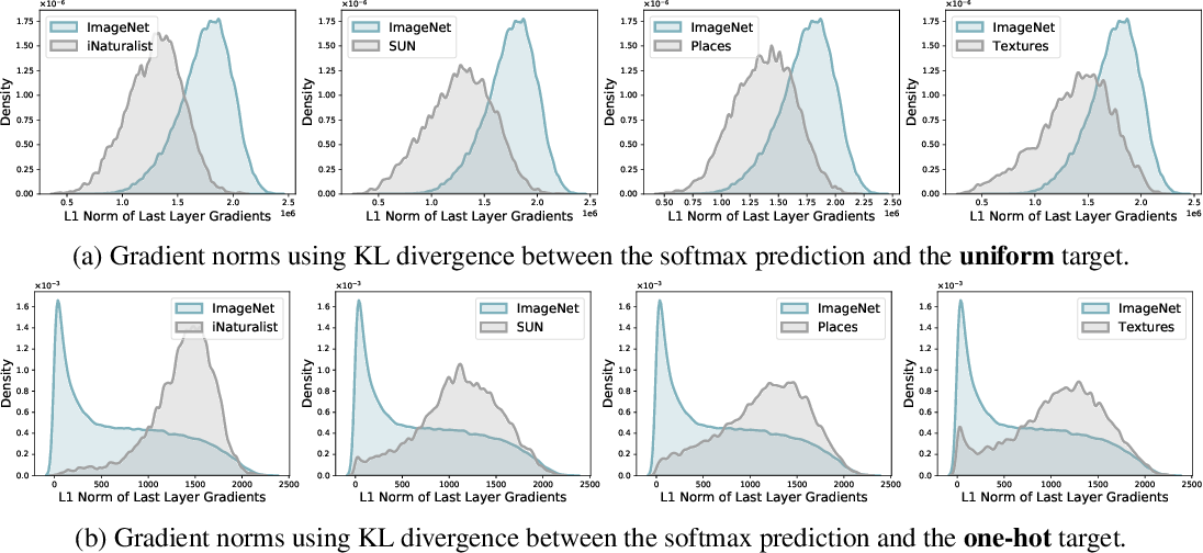 Figure 3 for On the Importance of Gradients for Detecting Distributional Shifts in the Wild