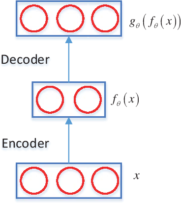 Figure 3 for Skeleton Based Action Recognition using a Stacked Denoising Autoencoder with Constraints of Privileged Information