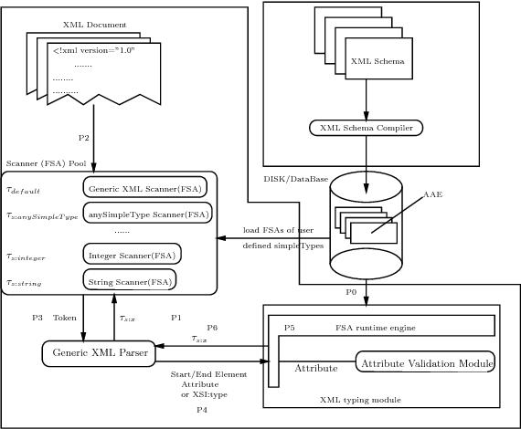 An Efficient XML Schema Typing System - Semantic Scholar
