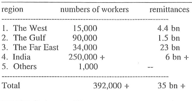 Table 1 from Foreign Labour Migration and the Remittance