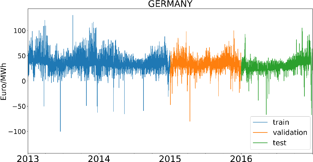 Figure 1 for Transfer Learning for Electricity Price Forecasting