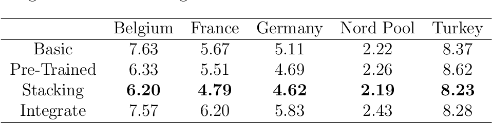 Figure 4 for Transfer Learning for Electricity Price Forecasting