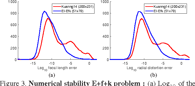 Figure 4 for A clever elimination strategy for efficient minimal solvers