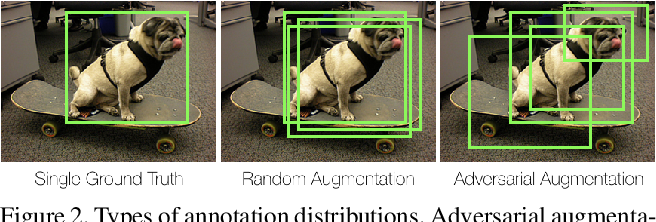 Figure 3 for ADA: A Game-Theoretic Perspective on Data Augmentation for Object Detection