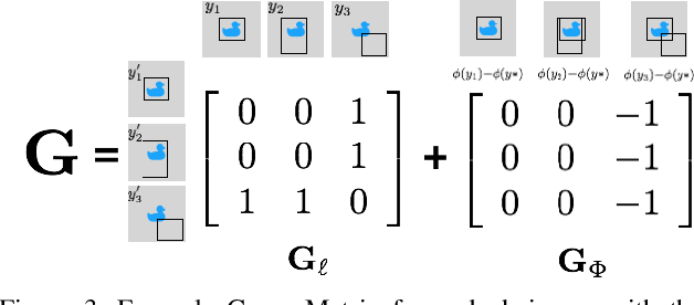 Figure 4 for ADA: A Game-Theoretic Perspective on Data Augmentation for Object Detection