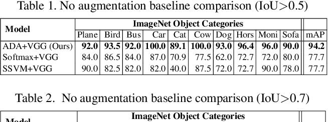 Figure 2 for ADA: A Game-Theoretic Perspective on Data Augmentation for Object Detection