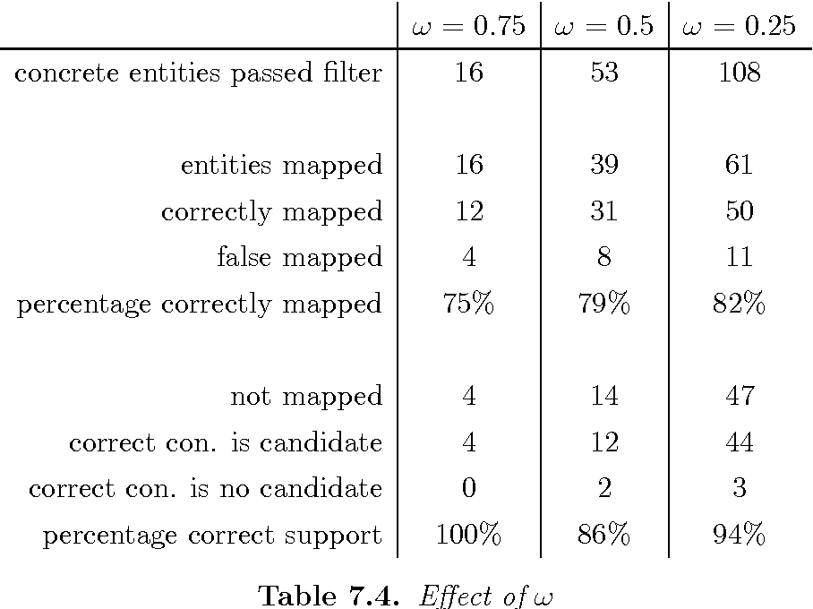 Table 7.4. Effect of ω