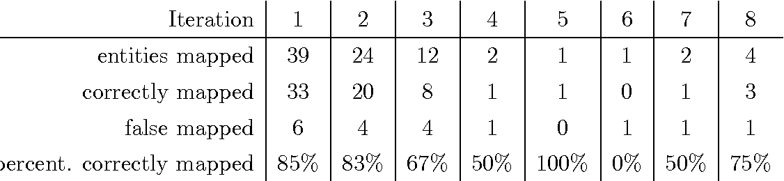 Table 7.5. Automated completion using CountAttract'