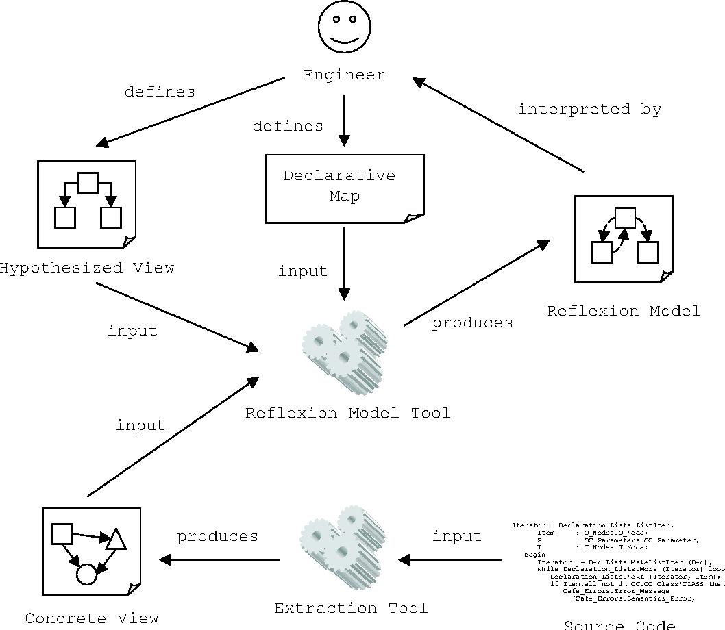 Figure 1.1. The Software Reflexion Model technique