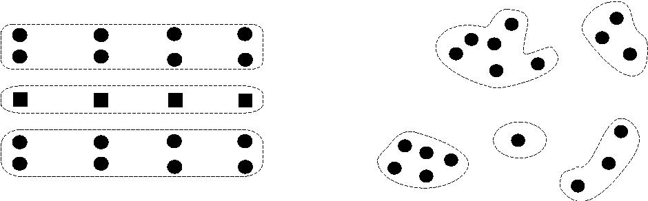 Figure 2.1. Mental clustering of entities