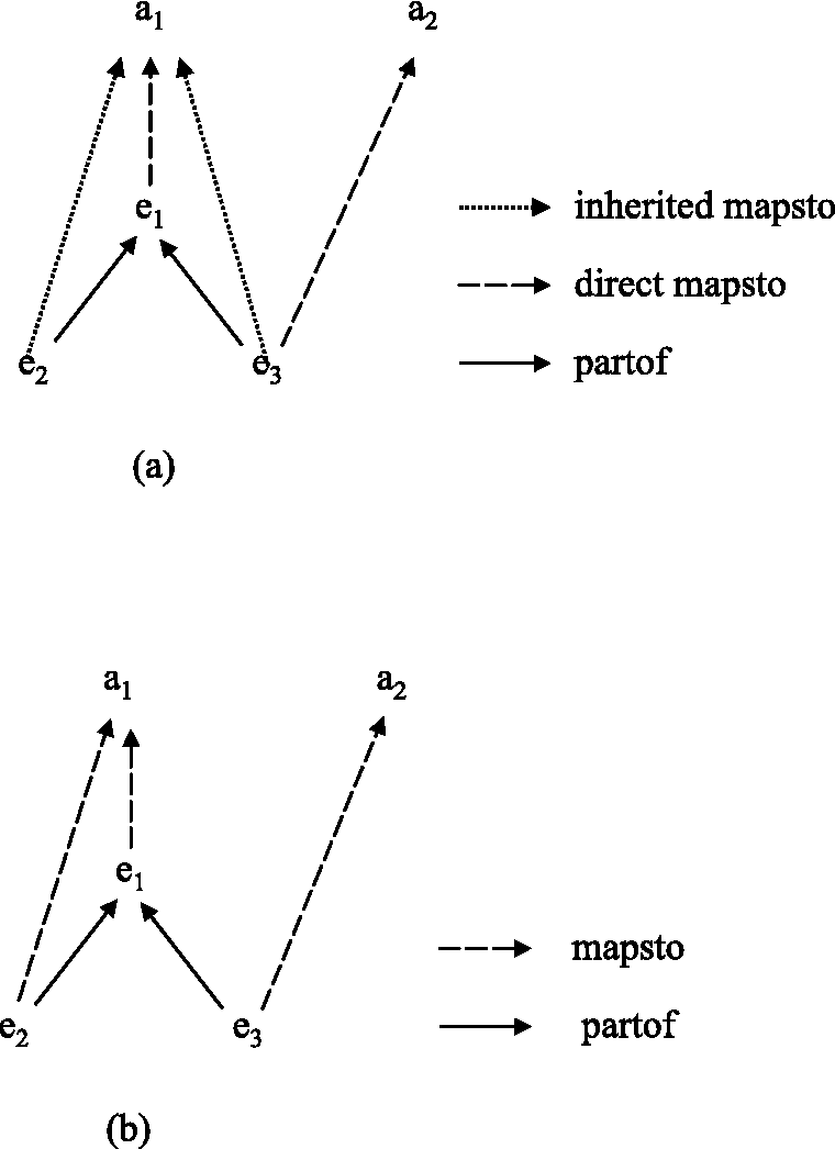 Figure 2.3. Conflicting Mapping Relationships