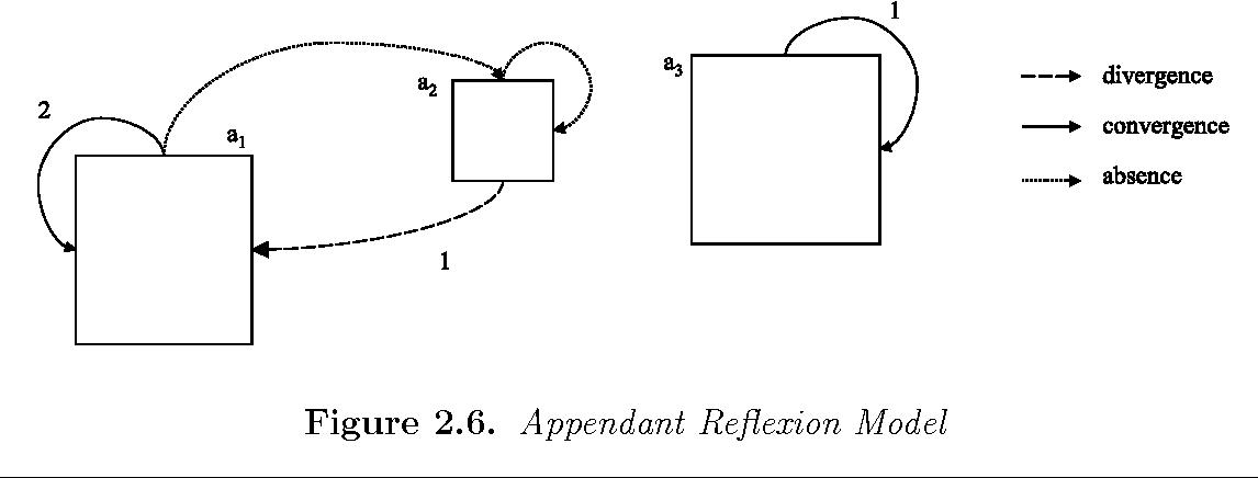 Figure 2.6. Appendant Reflexion Model