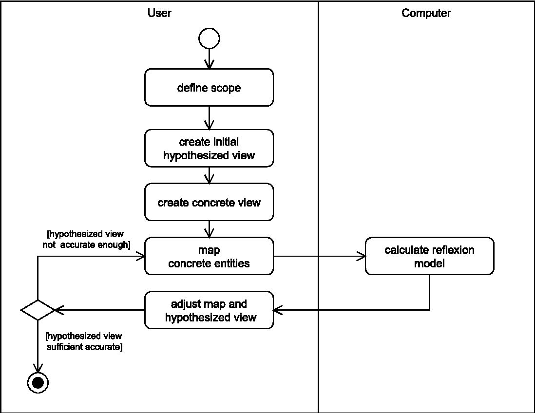 Figure 2.7. Architecture recovery with Software Reflexion Models