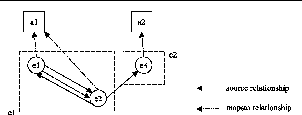 Figure 3.1. Mapping equals Clustering