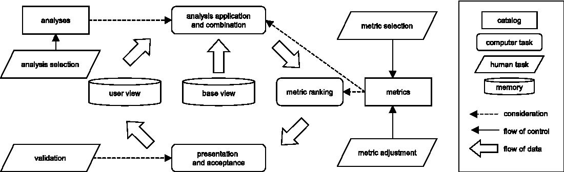 Figure 4.1. Semi-automated method for detecting components
