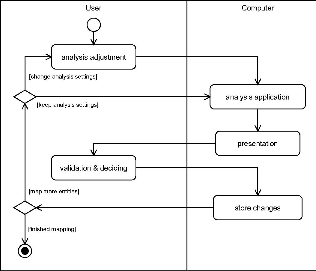 Figure 4.2. Activities of HuGMe