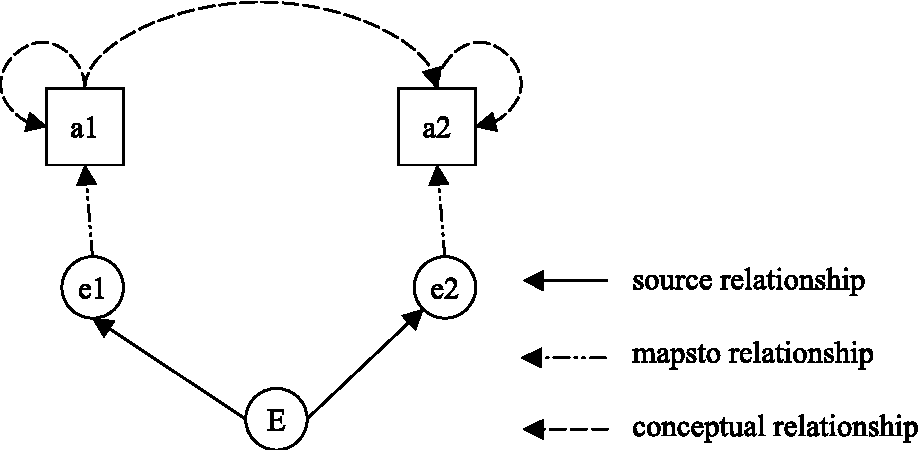 Figure 5.2. Equal Attraction to both Conceptual Entities