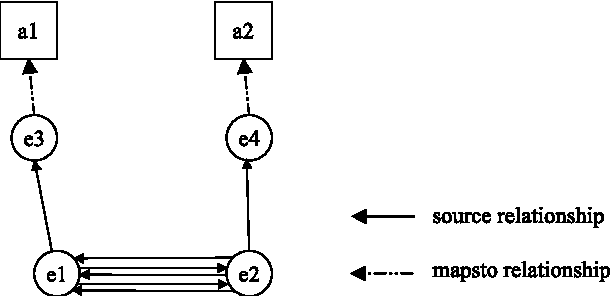 Figure 5.5. Cluster decisions affected by ignored dependencies