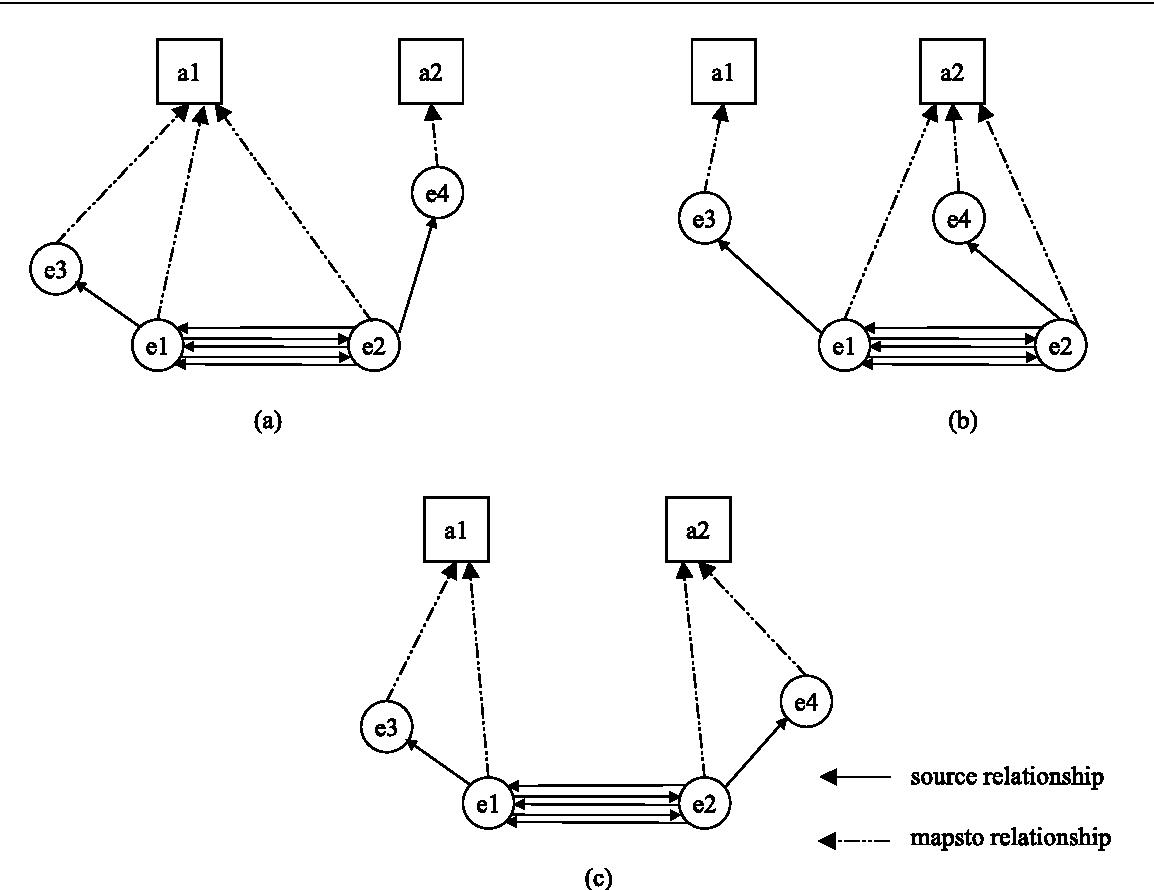 Figure 5.6. Results of different clustering scenarios