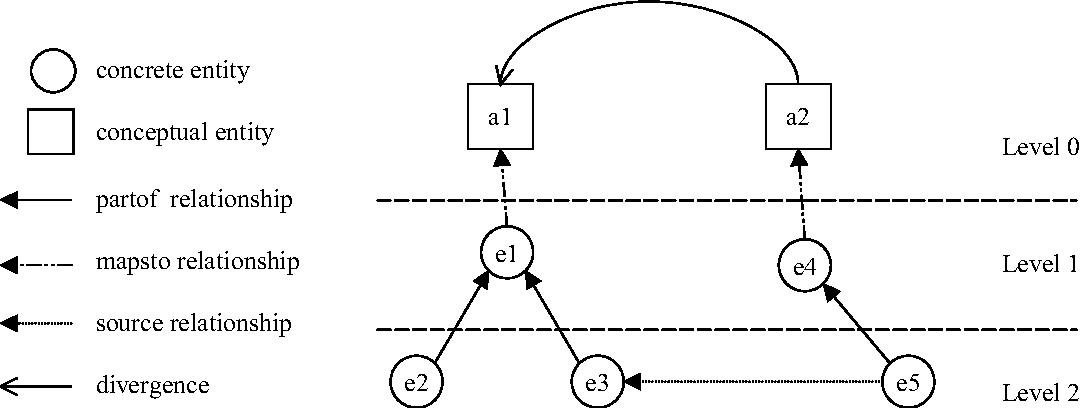 Figure 6.3. Hierarchy of Reflexion Models