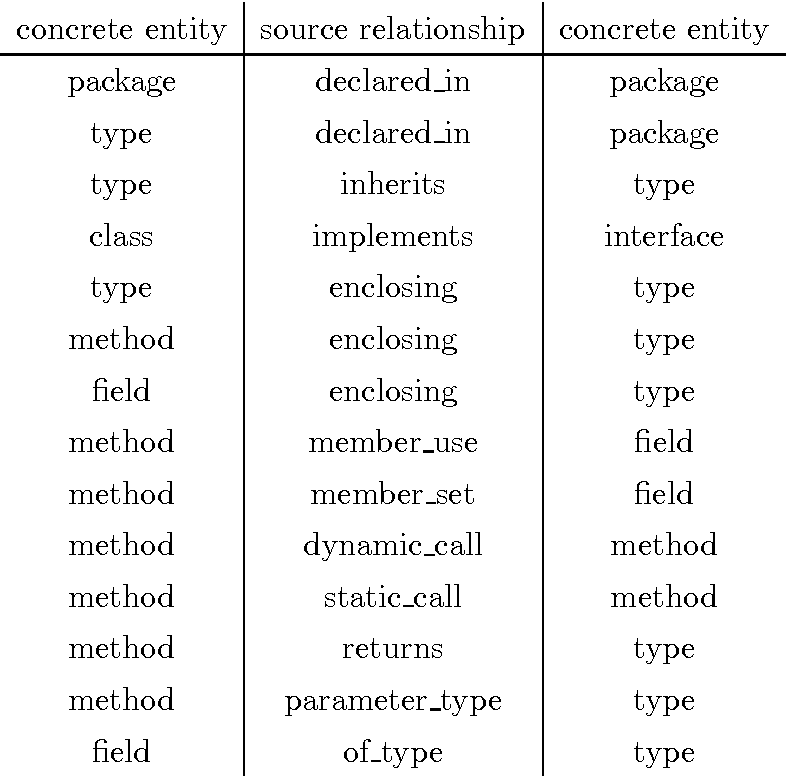 Table 7.1. Extracted Entities and Relationships by Java2Rfg