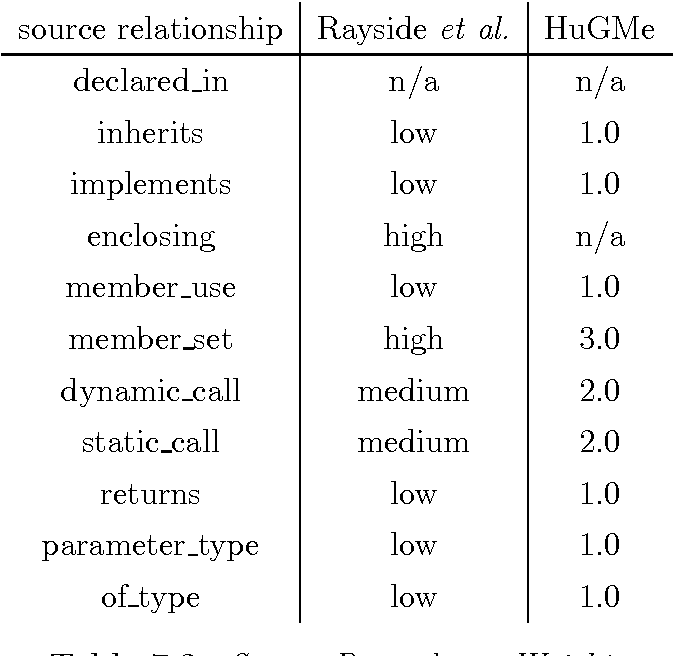 Table 7.2. Source Dependency Weights