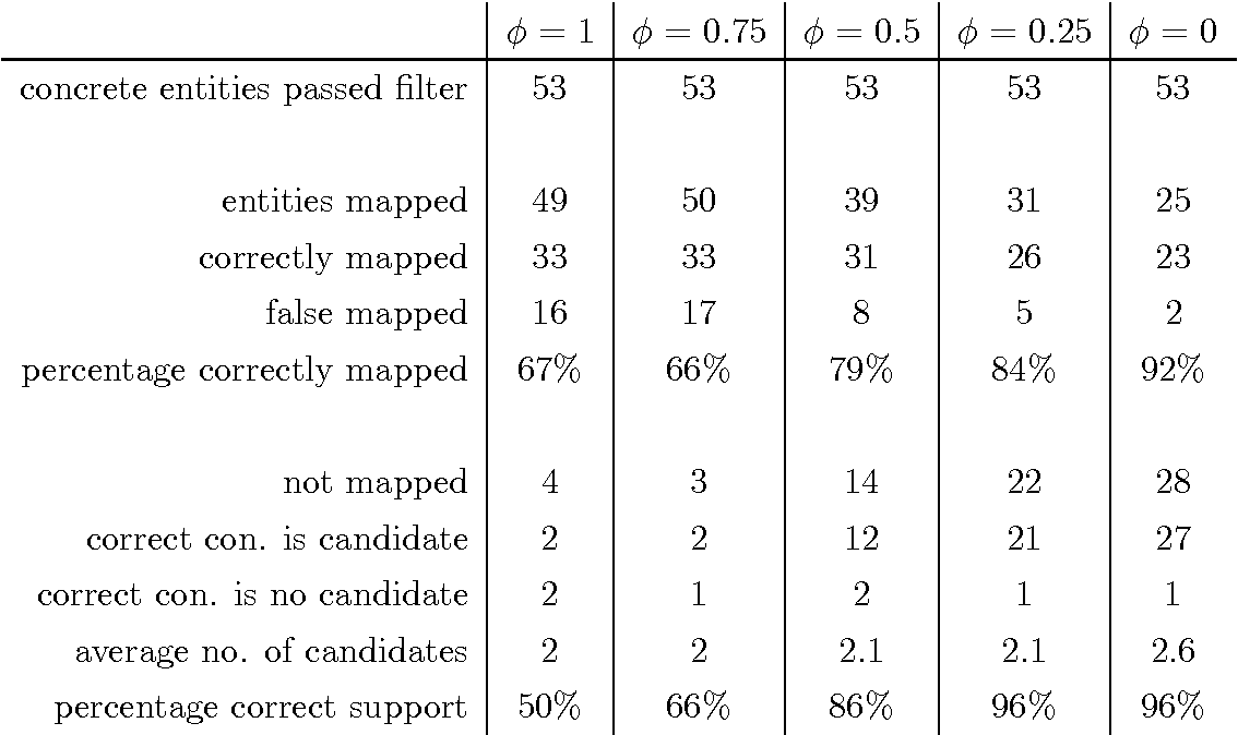 Table 7.3. Mapping Results with CountAttract'