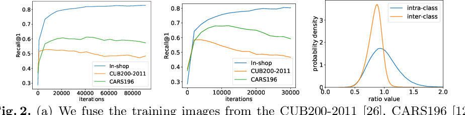 Figure 3 for Unifying Specialist Image Embedding into Universal Image Embedding