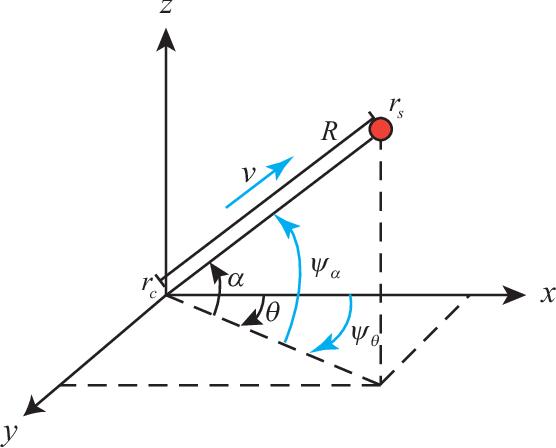 Figure 1 for 3-D Velocity Regulation for Nonholonomic Source Seeking Without Position Measurement