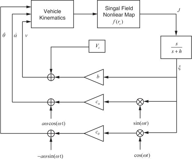 Figure 2 for 3-D Velocity Regulation for Nonholonomic Source Seeking Without Position Measurement
