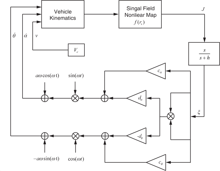 Figure 3 for 3-D Velocity Regulation for Nonholonomic Source Seeking Without Position Measurement